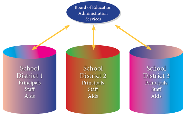 Consolidating School District Administration