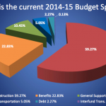 pie chart from proposed 2014-2015 budget