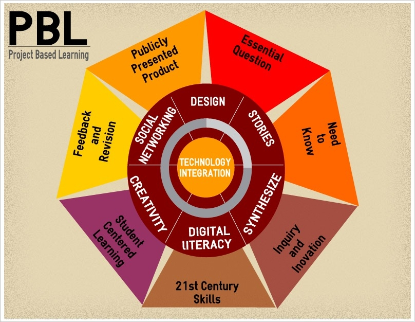 Classroom Design Project Based Learning ~ Era of conflicting educational narratives