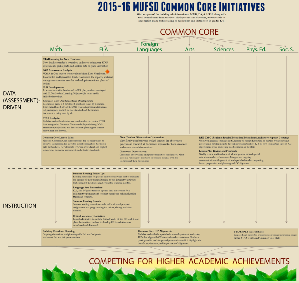 2015-16 MUFSD Common Core Initiatives