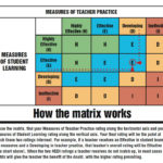 evaluation-agreement-measure-teacher-practice-chart-hedi-matrix